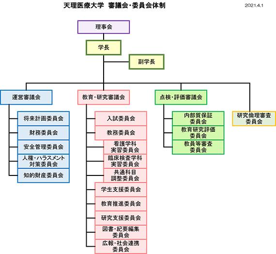天理医療大学 審議会・委員会体制