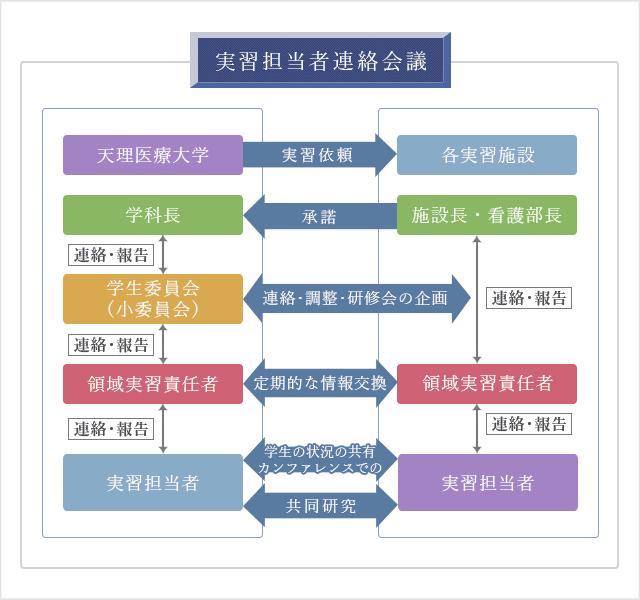 実習担当者連絡会議図